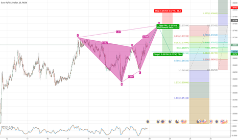 EURUSD: Possible butterfly formation
