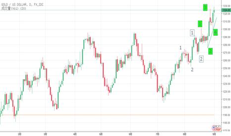 XAUUSD: 金价上升趋势
