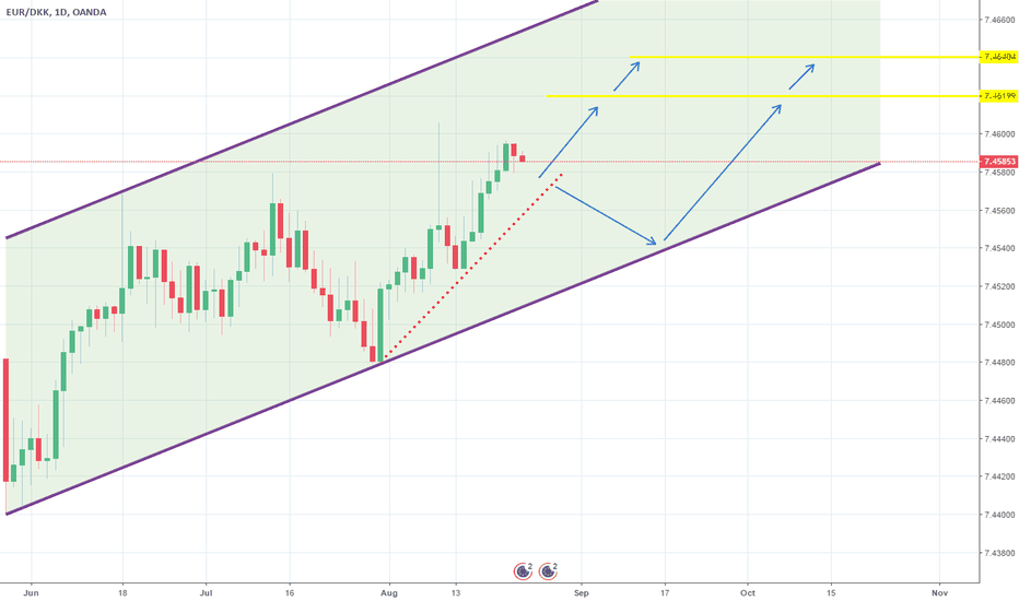 EURDKK: Channel Up on 1D. Long.