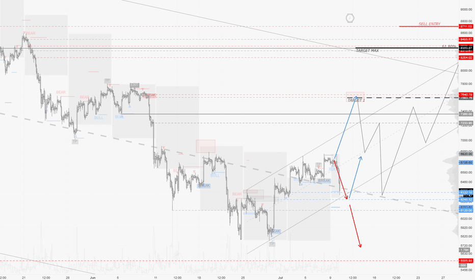 BTCUSD: BTCUSD / H2 : Mean reversal, Back to neutral or just bearish ?