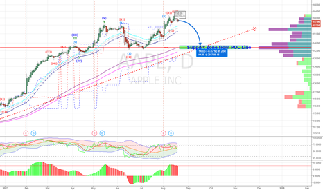 AAPL: AAPL going to POC support line (146-143)