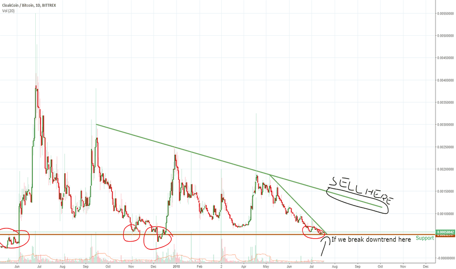 CLOAKBTC: Cloakcoin Long opportunity for 100-150% profit.
