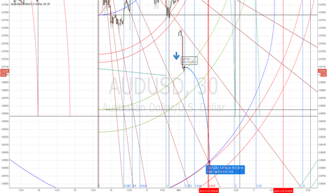 AUDUSD: short trade in audusd looms