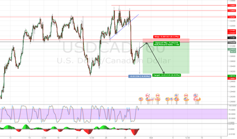 USDCAD: USDCAD pretty easy to get