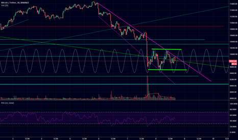 BTCUSDT: bear flag