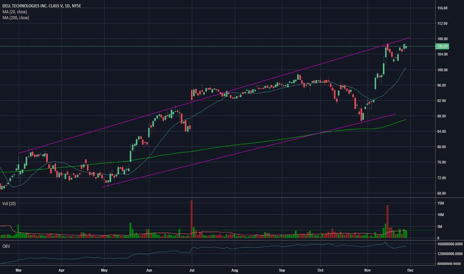 DVMT: DVMT -  investment?