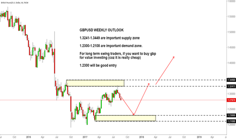 GBPUSD: GBPUSD WEEKLY OUTLOOK BY using supply and demand