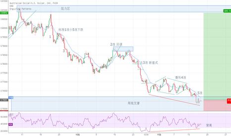 AUDUSD: 澳美回调到位开始看涨
