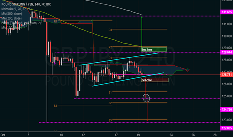 GBPJPY: GBPJPY Buy and Sell Zones