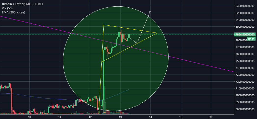 BTCUSDT Do you really want to short it ?! Update ZOOM