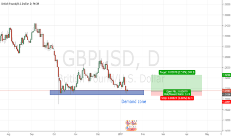 GBPUSD: GBP in demand zone