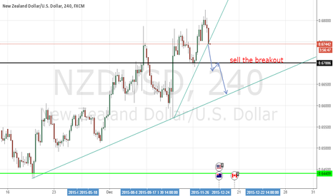 NZDUSD: NZDUDS sell the breakout of 0.670