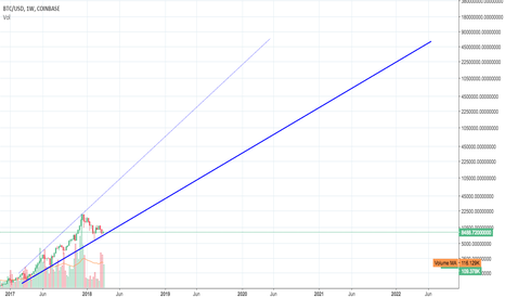 BTCUSD: Just getting started...