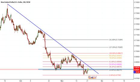 NZDUSD: NZD/USD H4