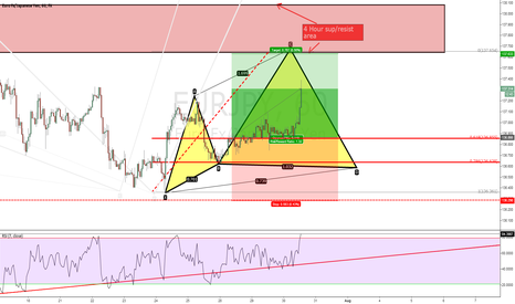 EURJPY: EUR/JPY 1 Hour morning action