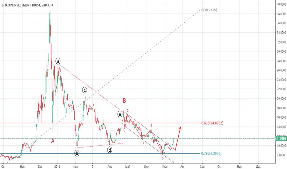 GBTC: Добро в Эфире! Инвесторы возвращаются?