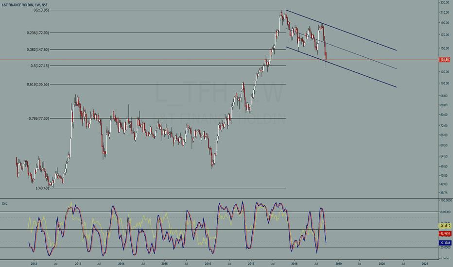 L_TFH: L_TFH weekly chart study