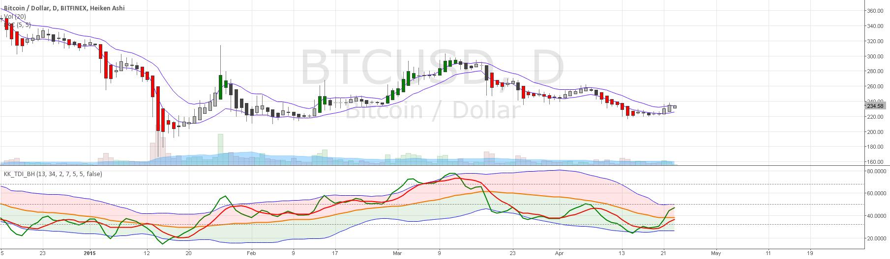 KK_Traders Dynamic Index_Bar Highlighting