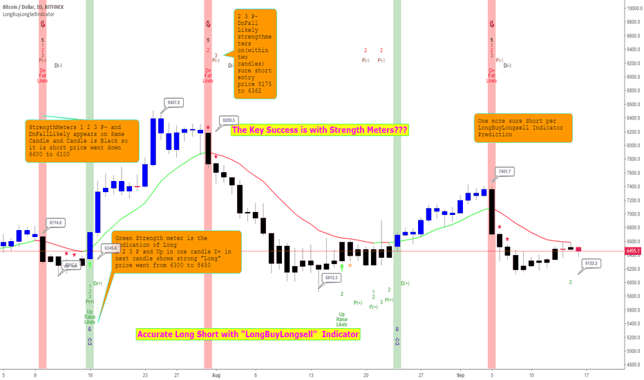 BTCUSD: Simply Simple Simplified Technical Analysis Simplified For all