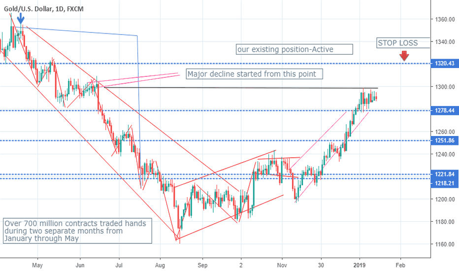 XAUUSD: Something Really Weird Is Happening In Gold Mining Stocks