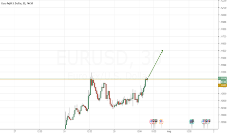 EURUSD: NO ANALYSIS - THIS IS Just for Me :)