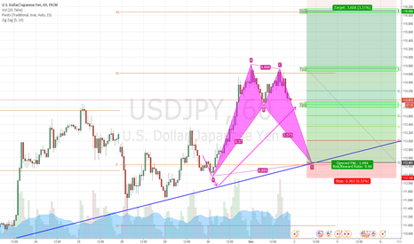 USDJPY: Possible harmonic pattern on USDJPY