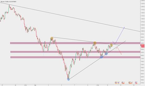 BTCUSD: Triangulo Simétrico en BTC/USD posible entrada en largo