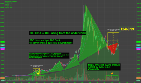 BTCUSD: $12.5 by end of april