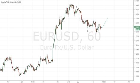 EURUSD: short it,target in 1.1378,stop in 1.131.