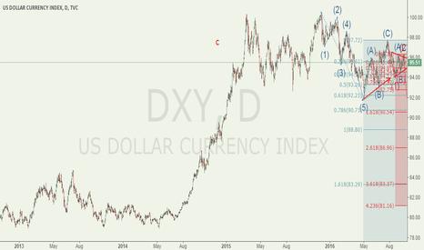 DXY: USDX bear market began