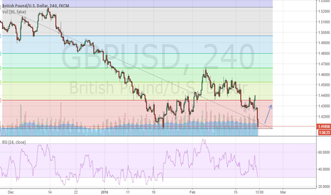 GBPUSD: Waiting for GBP/USD retracement