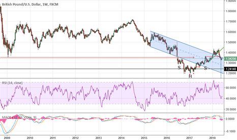 GBPUSD: GU why 1.3550 is an important marker for me