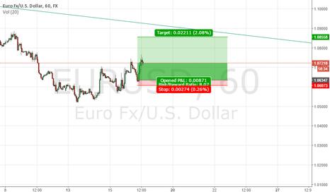 EURUSD: EURUSD 60Min Chart.