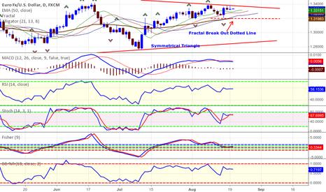 EURUSD: EUR/USD  1 Day TF Fractal Breakout Trading