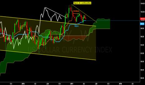 DXY: Rebond de DXY sur la kijun (retracement 50%) et maintenant ?