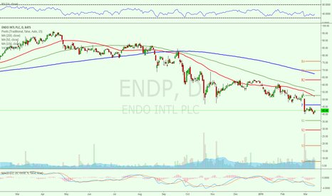 ENDP: Downside momentum is not over yet