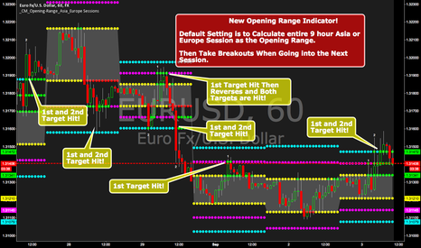 EURUSD: Opening Range Asia And Europe Sessions w/ 2 Profit Targets