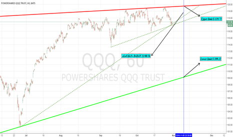 QQQ: QQQ HOURLY CHART ELETION UPDATE