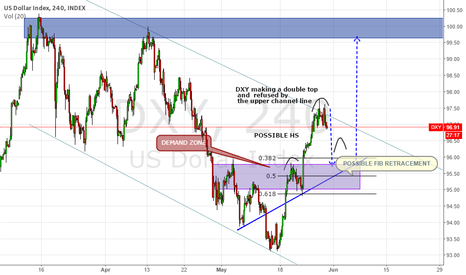 DXY: WHY DXY IS FALLING IN THE SHORT TERM?