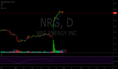 NRG: SHORTING NRG!!