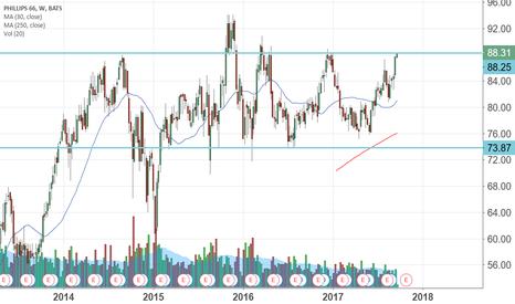 PSX: $PSX looks good, so energy sector??