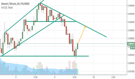 LTCBTC: LTC going up slowly