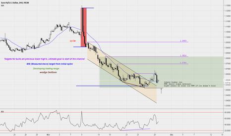 EURUSD: EUR/USD attempting MTR. Trading range should follow !