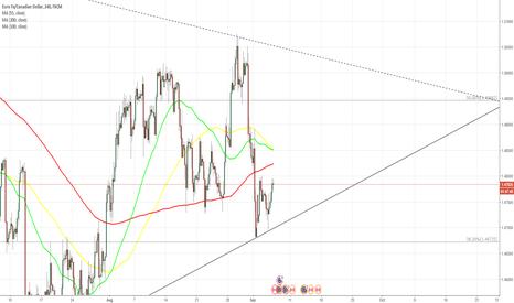 EURCAD: EUR/CAD reconfirms dominant trend line