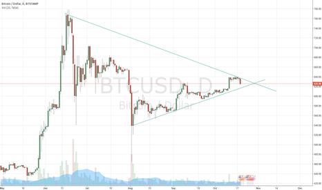 BTCUSD: Ascending Triangle in Bitcoin