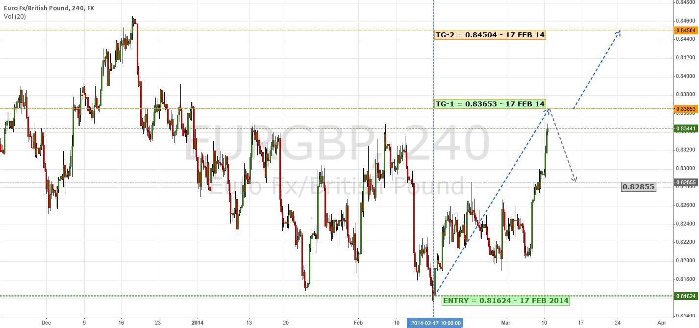 Nearing First Target; Eyeing Lofty TG-2 | $EUR $GBP $USD #Forex