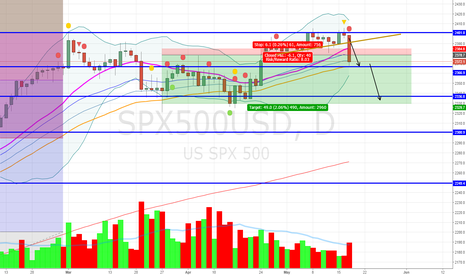 SPX500USD: Bearish Momentum Follow Through