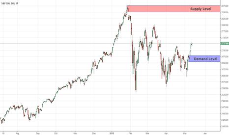 SPX: Key Levels S&P500 14/05/18