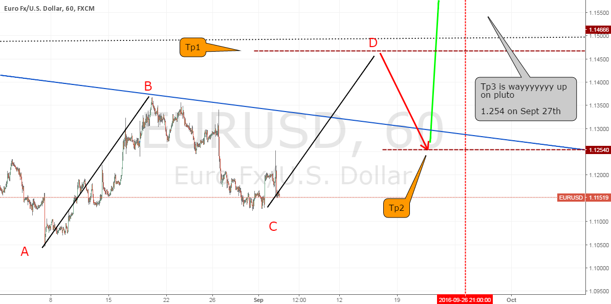 EU next two weeks before FED interest cut