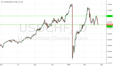 USDCHF: Looking for Indication to buy or sell